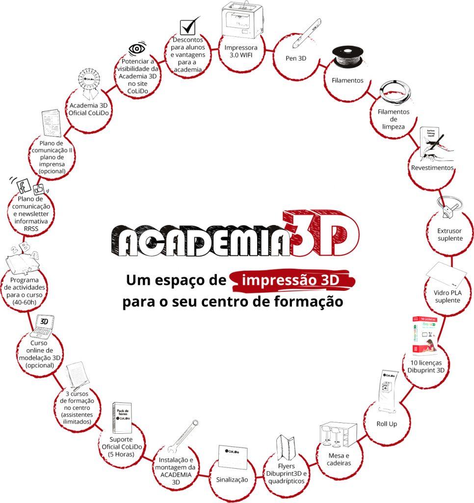 contenidos-academia-3d